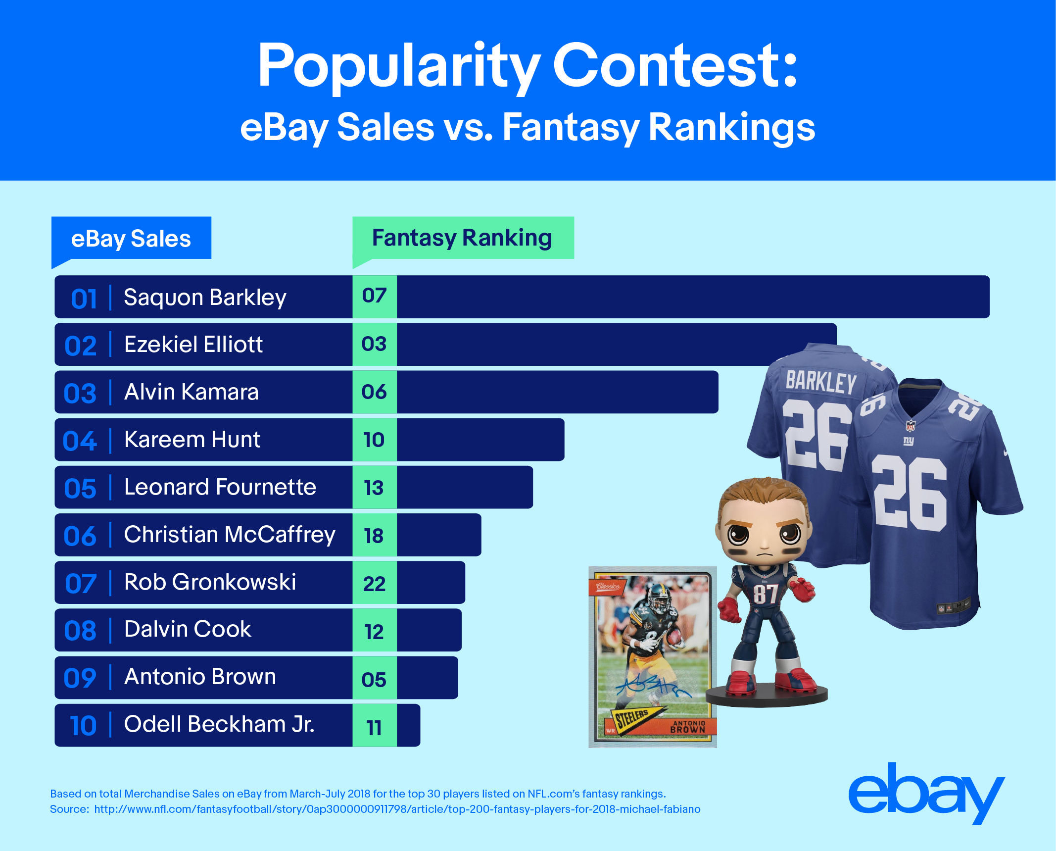 brand new 64e8d f20ce Fantasy vs. Reality: How Are NFL Fans Spending Their Money ...