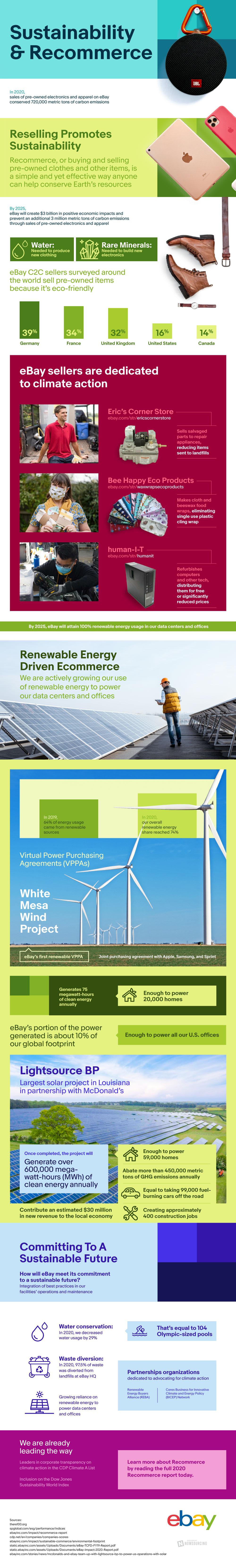 eBay sustainability and recommerce