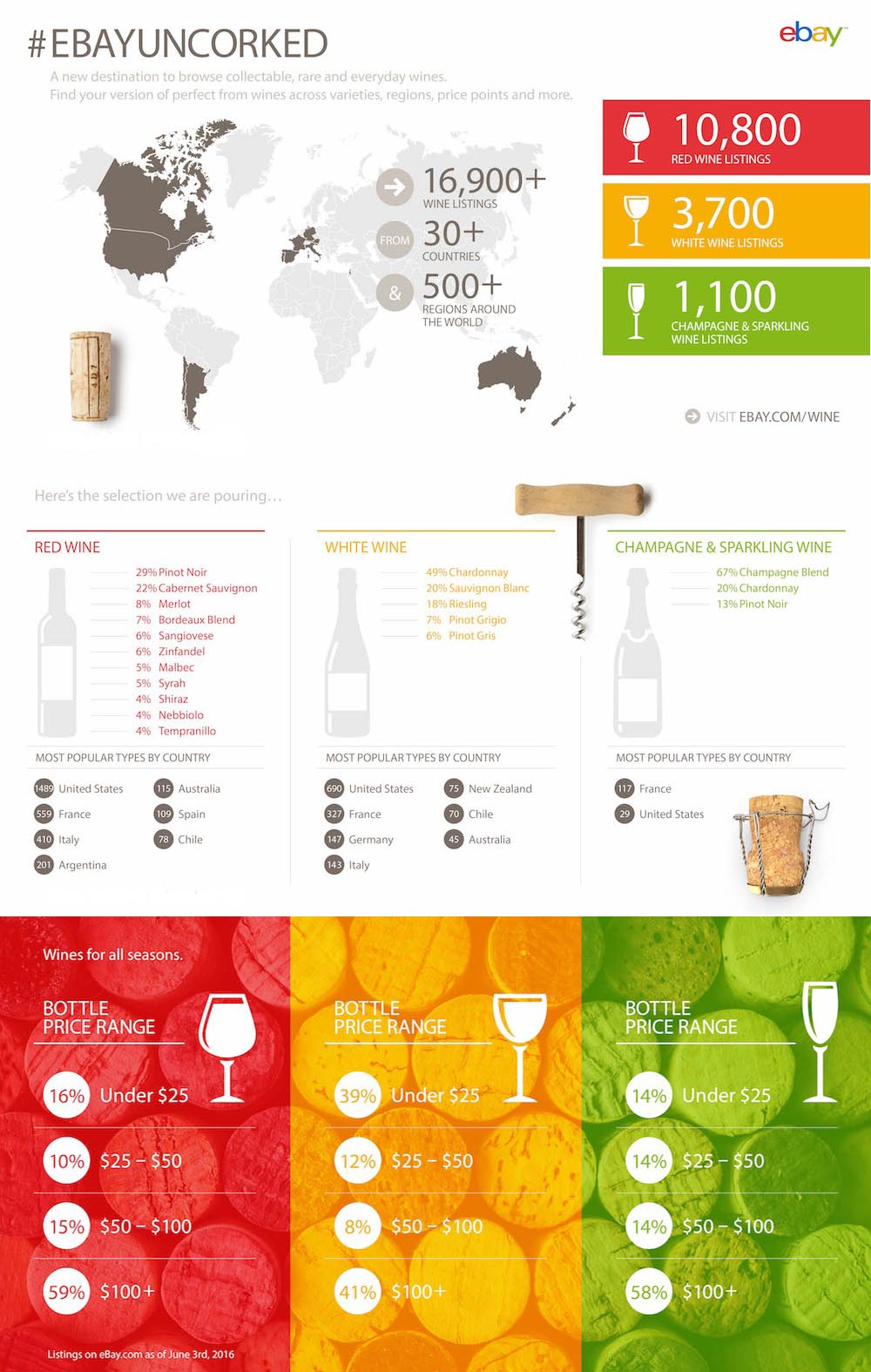 Do You Chill Red & White Wine? - Infographic Facts