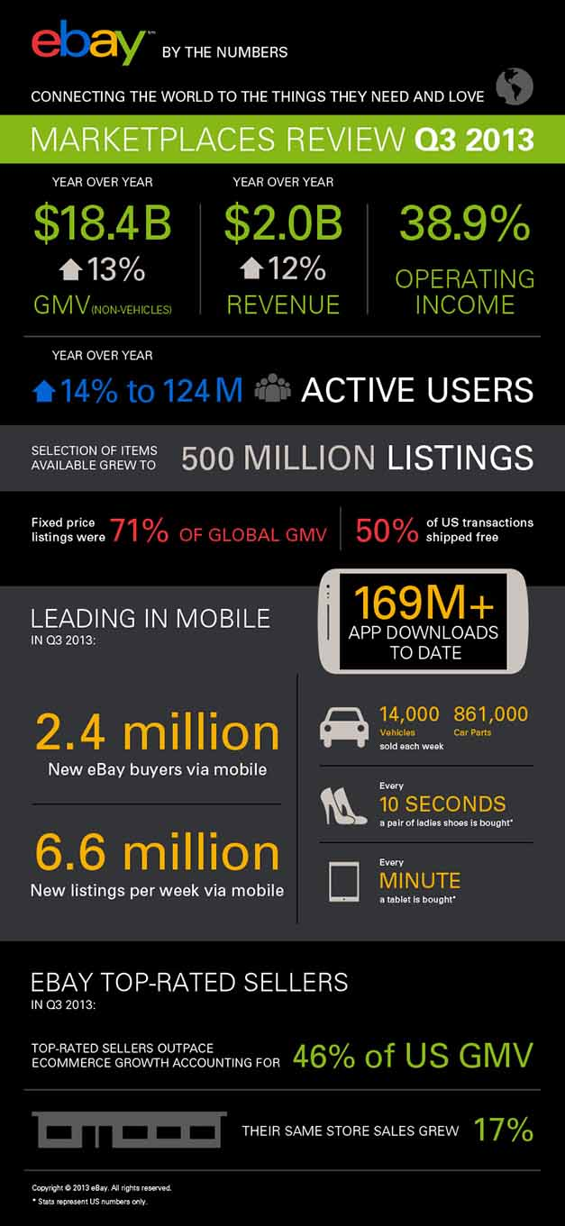 eBayMarketplaces-Infographic-Q3-Highlights-Infographic