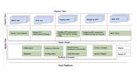 High Efficiency Tool Platform for Framework Migration
