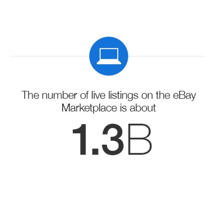 eBay: Company Information: Home - eBay Inc