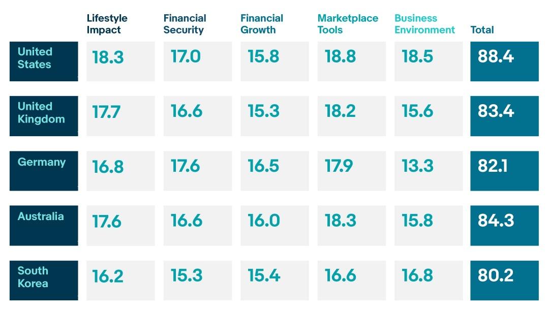 Global Marketplace Index Ebay Inc