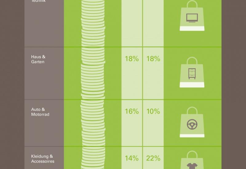 130902_beliebteste_kategorien_beim_mobilen_einkauf_0