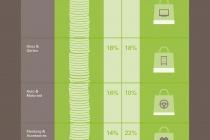 130902_beliebteste_kategorien_beim_mobilen_einkauf