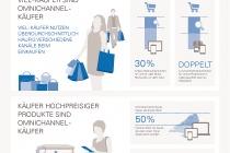 Infografik_Omnichannel