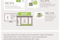 eBay_Infografik_Marktplatz-KIX-Q4_gesamt