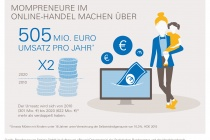 eBay_Mompreneure-im-Online-Handel_Infografik_505Mio-EUR_Online-Handel_Jahr