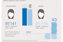 eBay_Mompreneure-im-Online-Handel_Infografik_Umsatz_proKopf