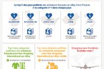le_shopping_sans_frontieres_des_acheteurs_francais_sur_ebay_-_juillet_20...