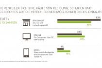 verteilung_kaufe_mode_stationaer_online_mobil_zdh