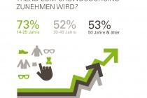 zunahme_des_trends_crowdsourcing_zdh