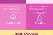 20 Jahre eBay in Deutschland Drehzahlen Factsheet