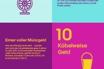 20 Jahre eBay in Deutschland Kuriose Angebote Factsheet