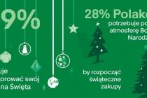 Infografika: Dekoracje świąteczne
