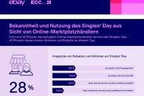 Marktplatz KIX Q3 Q4 Infografik Bekanntheit Haendler