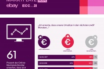 Marktplatz KIX Q3 Q4 Infografik Umsatzerwartung2