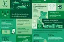Święta 2018: Zwyczaje zakupowe Polaków (Infografika)