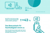 eBay Refurbished Boom Infografik