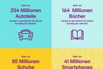 eBay.de 20 Jahre Fact Sheet
