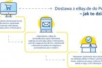 Jak działa dostawa z eBay.de z Borderlinx