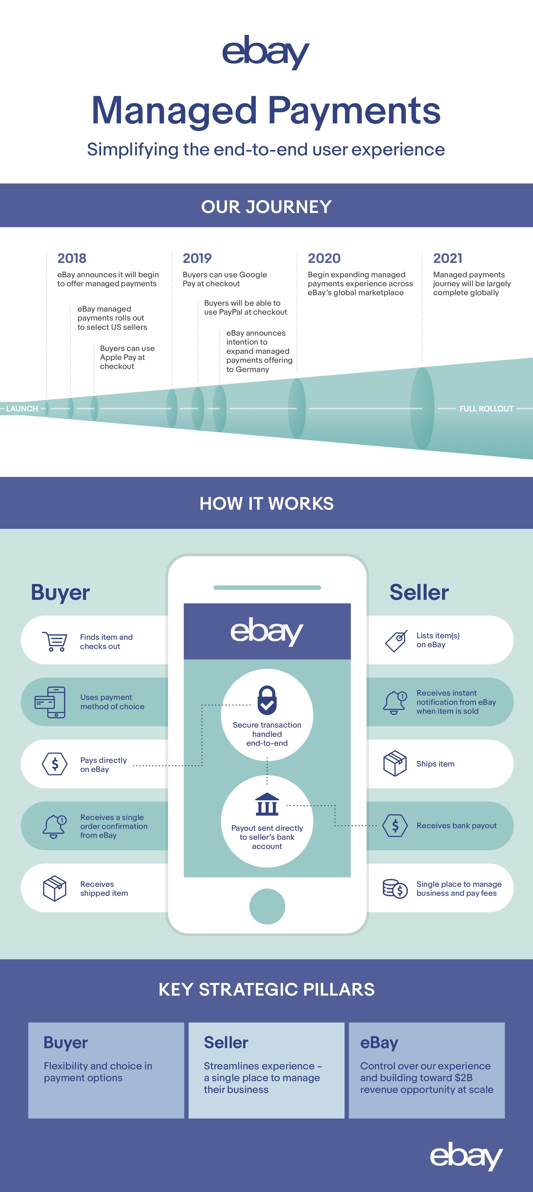 Ebay S Managed Payments Offering Expands