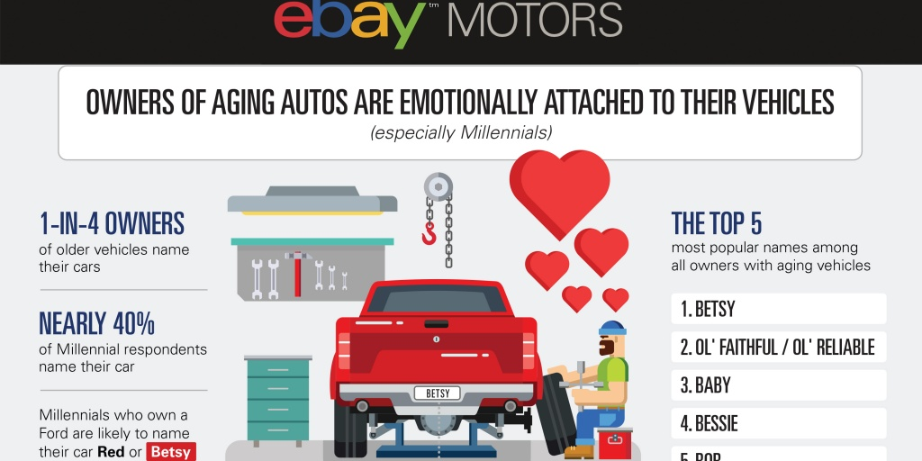 Ebay Motors Reveals The Factors Behind America S Aging Car Force