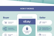 eBay Managed Payments Infographic