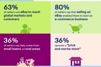 The eBay Economy in the US