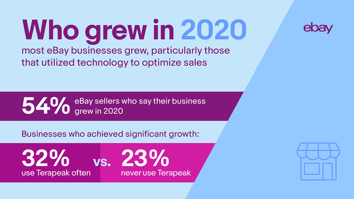 54 percent of eBay sellers say their business grew in 2020 with 32 percent of sellers who use Terapeak often achieving significant growth versus 23 percent who never use Terapeak