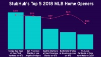 The New York Yankees Are Back on Top in StubHub's Second Annual Major League Baseball Preview
