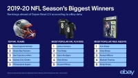 eBay Reveals Shoppers' Favorite NFL Teams and Players Just in Time for the Big Game