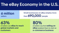 "A Look at the ""eBay Economy"" In the US"