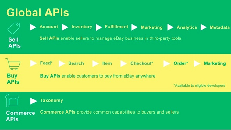 Ebay Announces New And Updated Sell And Buy Apis To Help Companies Grow Their Businesses