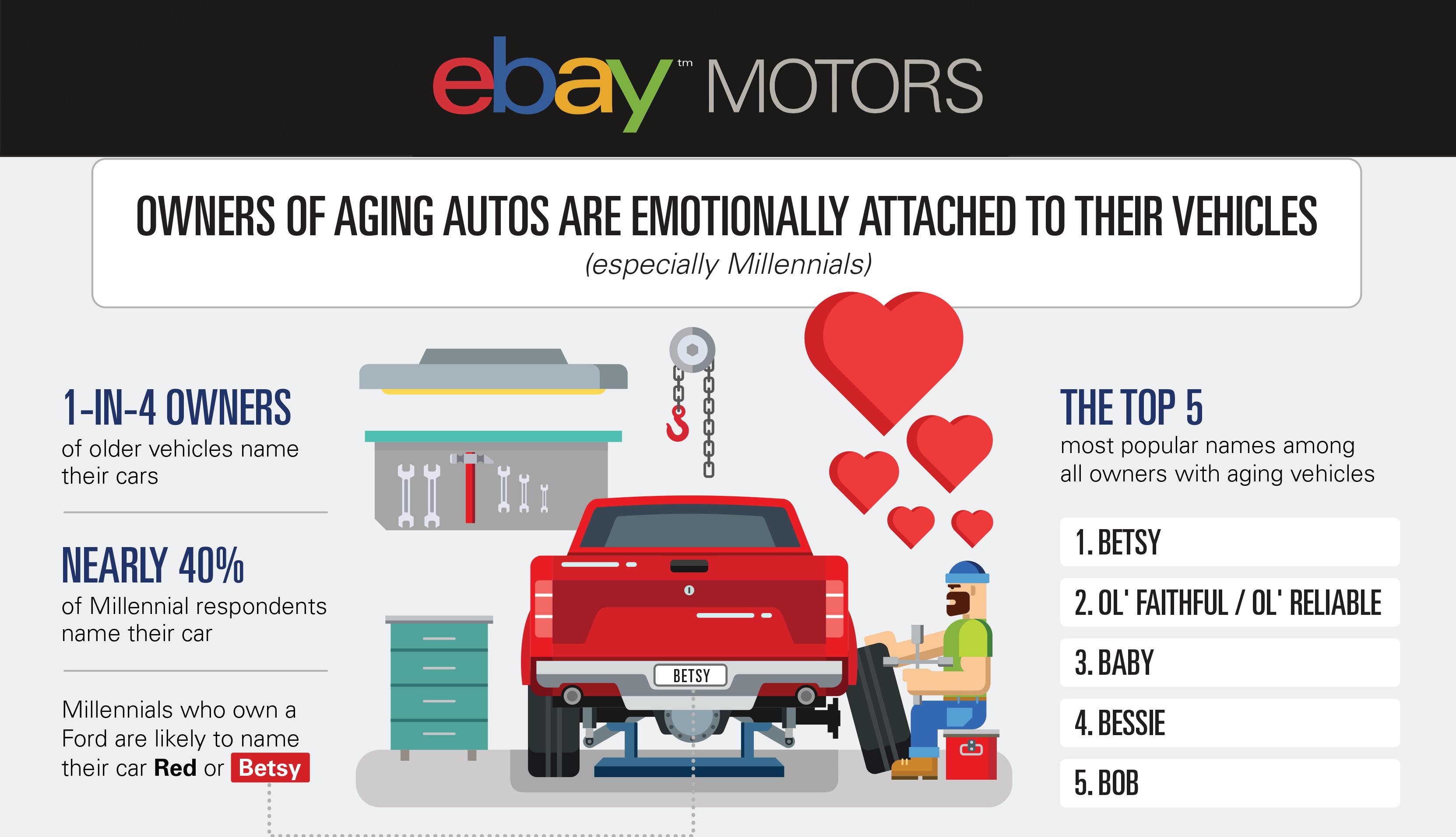 eBay Motors Reveals the Factors Behind America\'s Aging Car Force